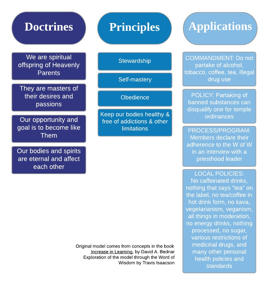 Doctrines _ Principles _ Applications - examples - Blank Mind Map