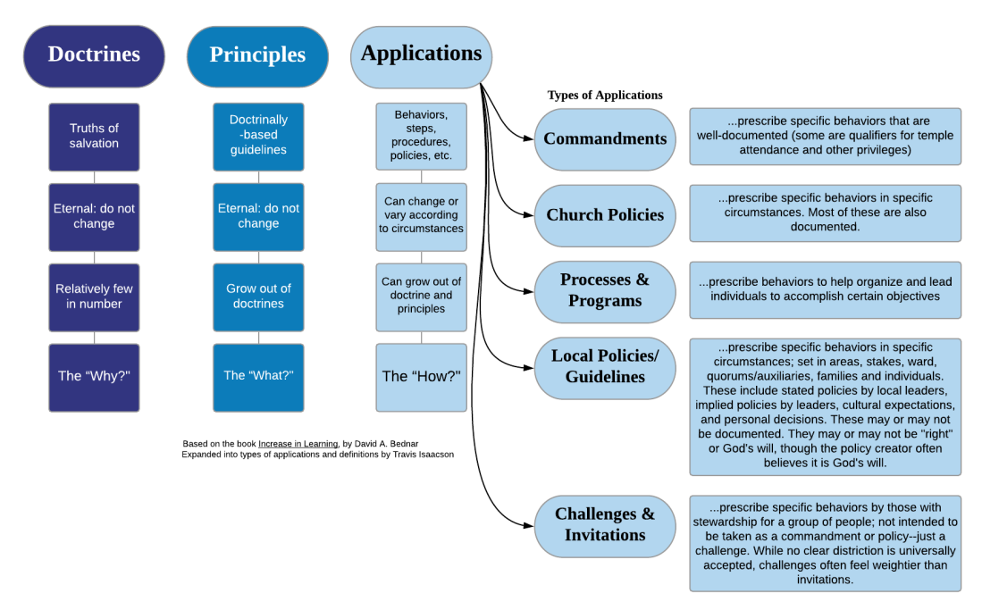Doctrines _ Principles _ Applications.png